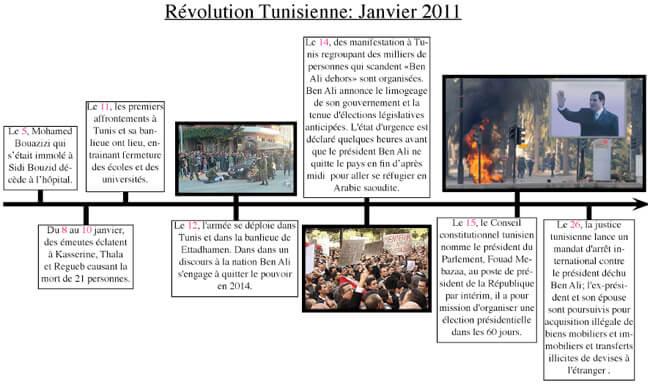 Révolutions arabes, sur les modèles de la Tunisie, la Libye et la Syrie